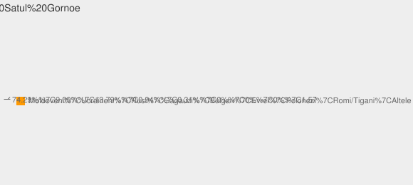 Nationalitati Satul Gornoe
